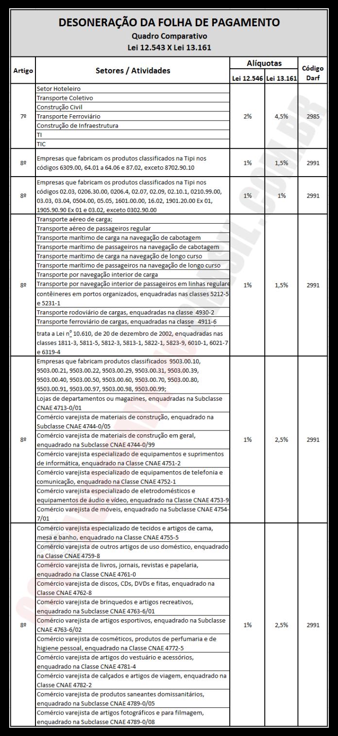 quadro-desoneração-da-folha-de-pagamento-lei-13161
